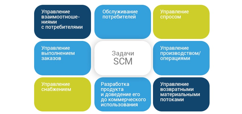 Ключевыми процессами цепи поставок являются: