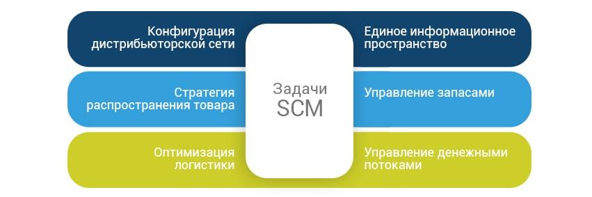 Система управления цепочками поставок SCM должна решать следующие задачи