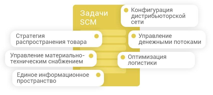SCM задачи