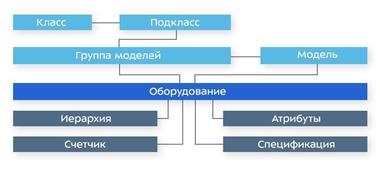 Иерархия объектов базы данных оборудования