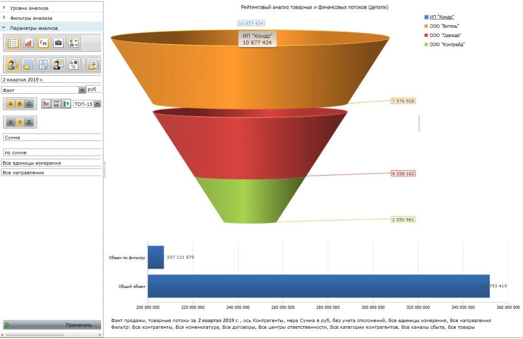 Галактика BI: Рейтинговый анализ товарных и финансовых потоков