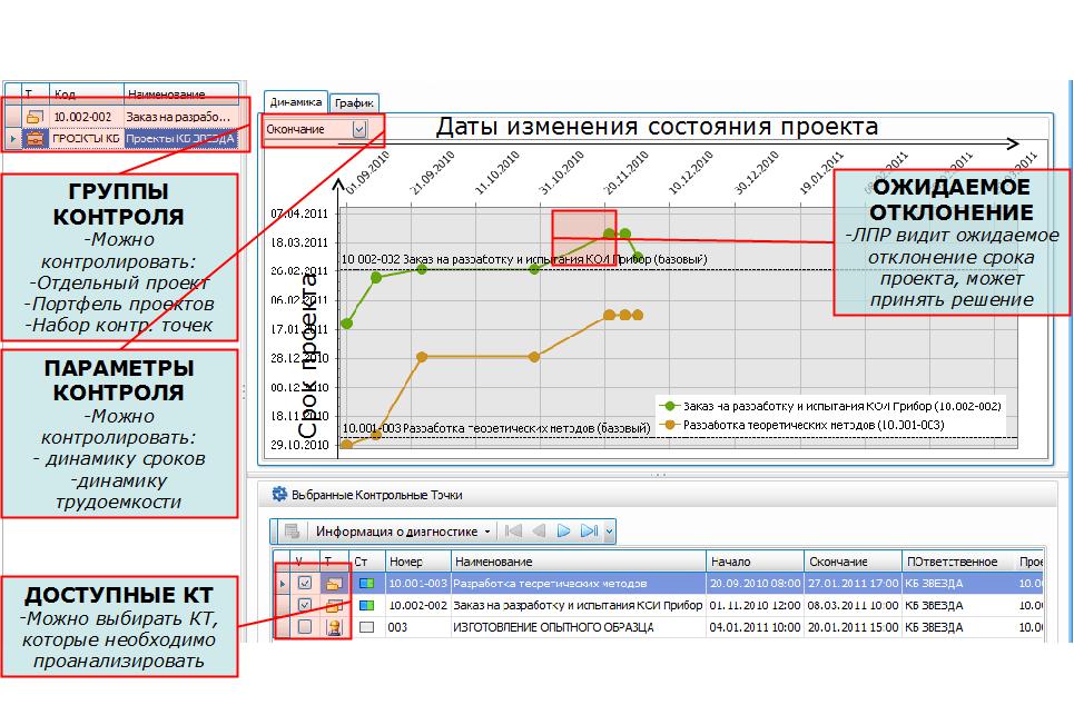 Галактика АММ. FAQ:  Графики «Анализ контрольных точек» решения «Управление проектами на промышленных предприятиях»