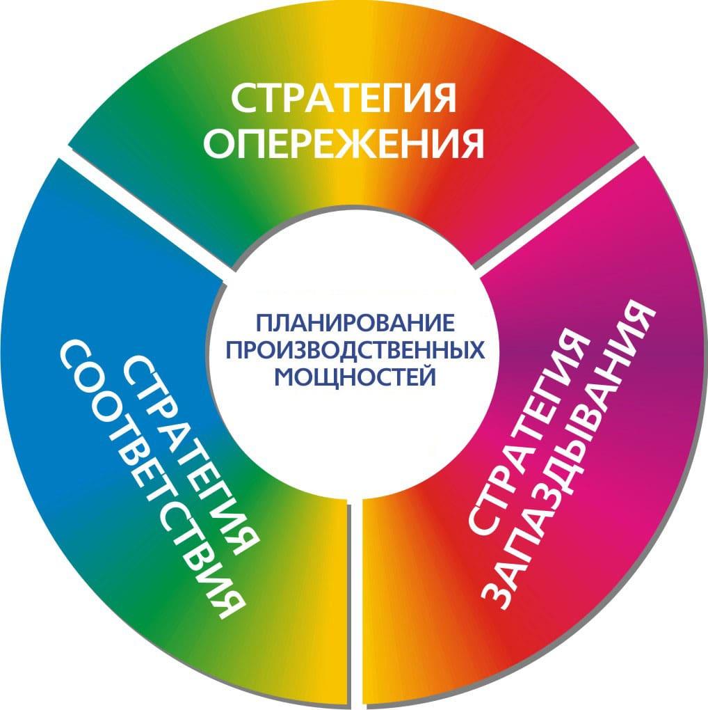 Стратегии планирования мощностей