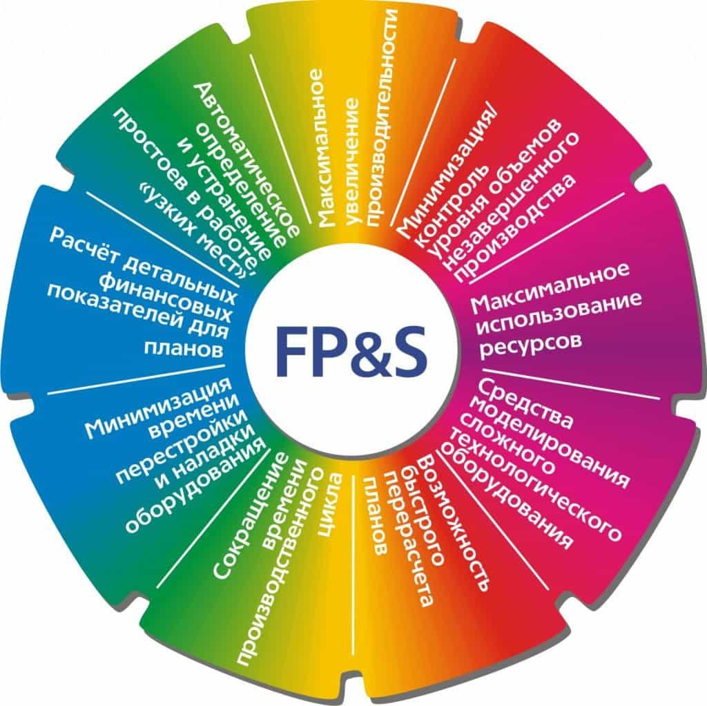Преимущества системы планирования технологических процессов