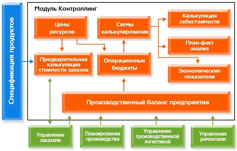 Галактика ERP - схема модуля
