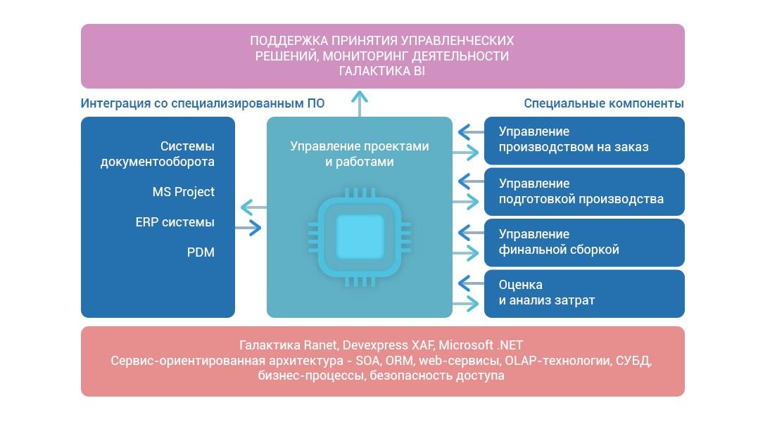 Галактика АММ: Архитектура решения Управление проектами