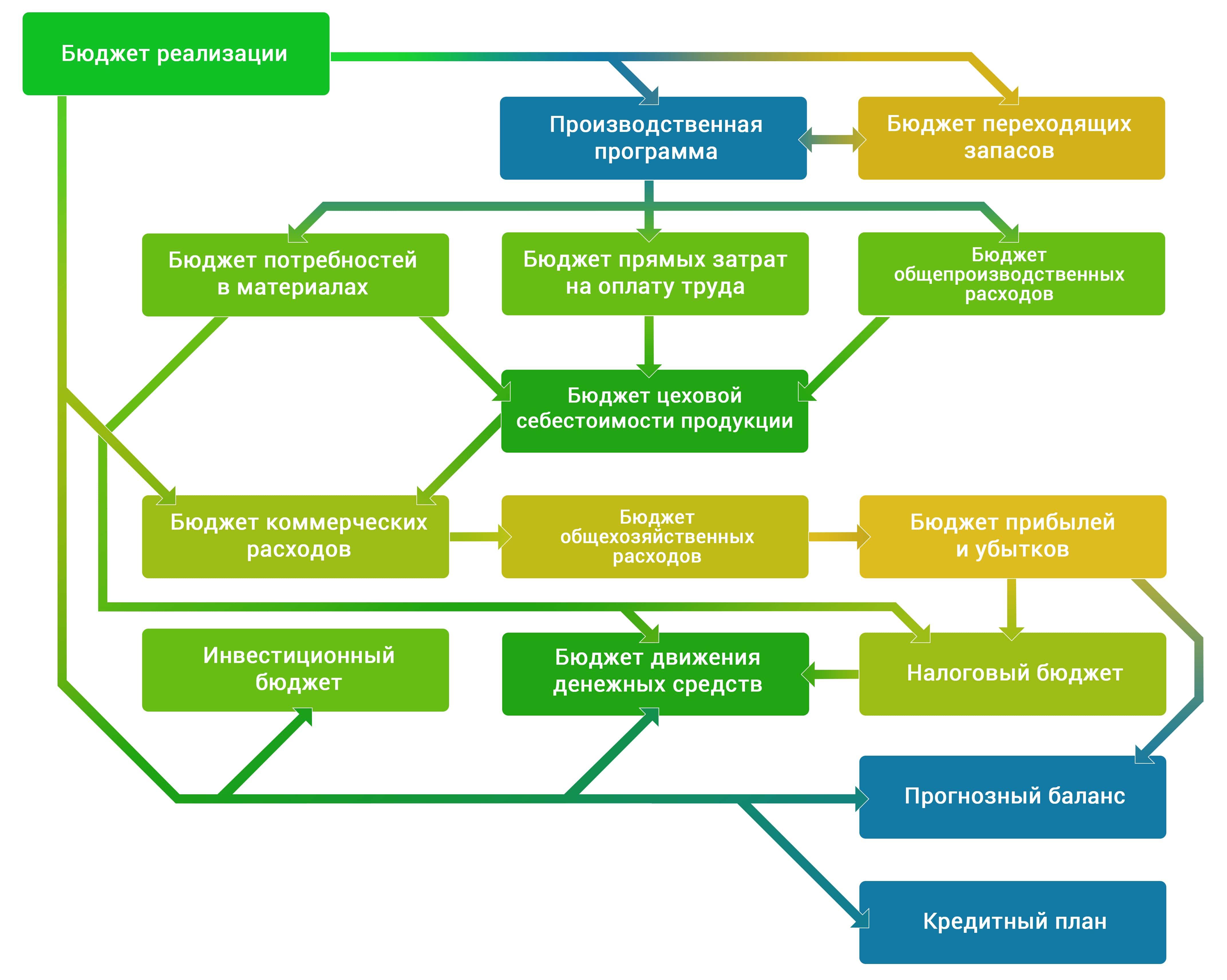Галактика ERP - Управление бюджетом схема