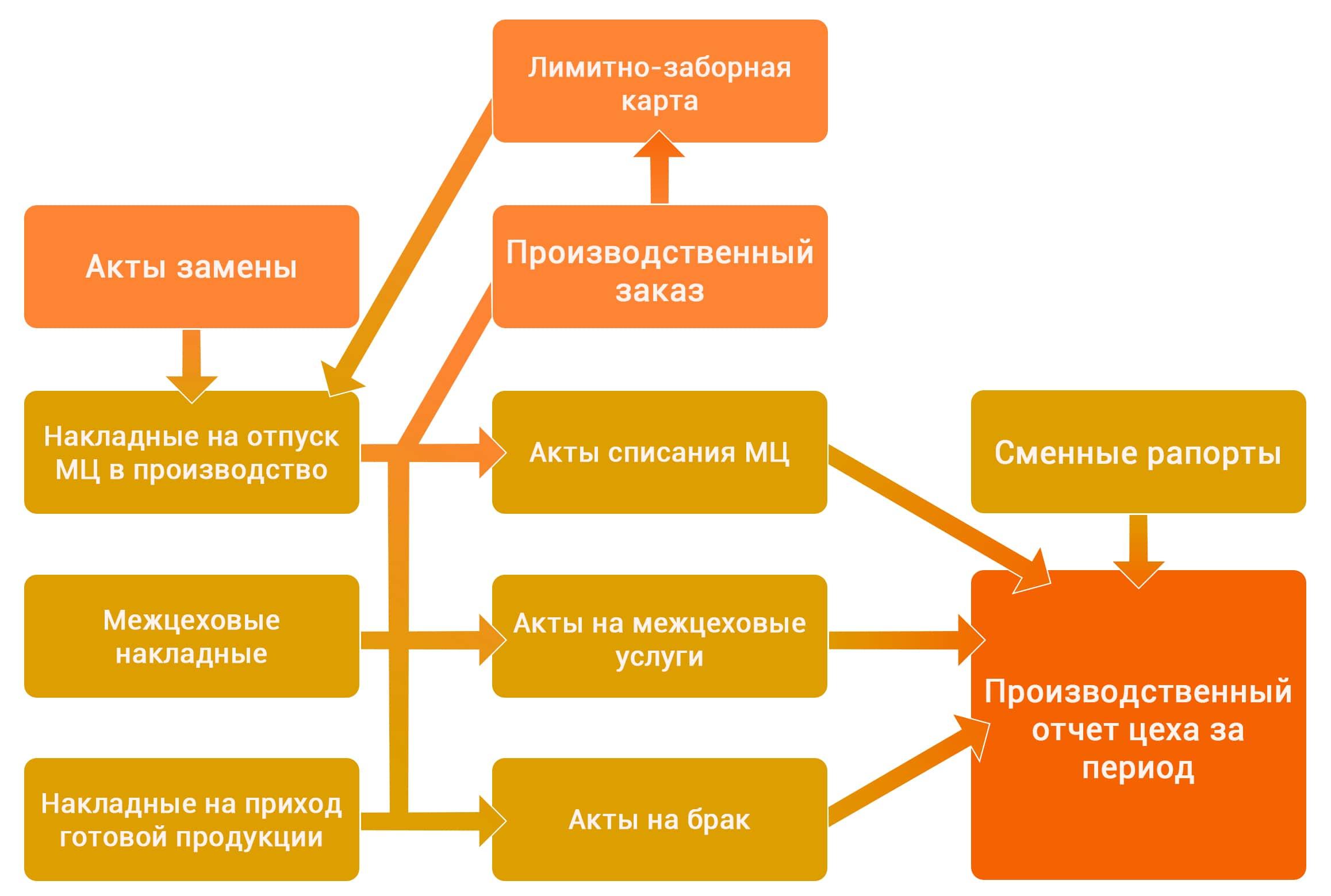 Галактика ERP Модуль «Управление производственной логистикой»