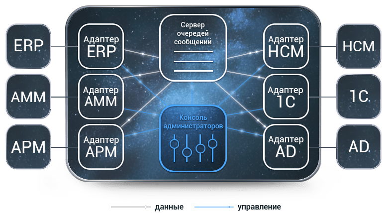 Галактика ESB архитектура
