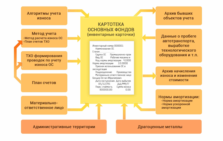 картотека основных фондов Галактика ERP