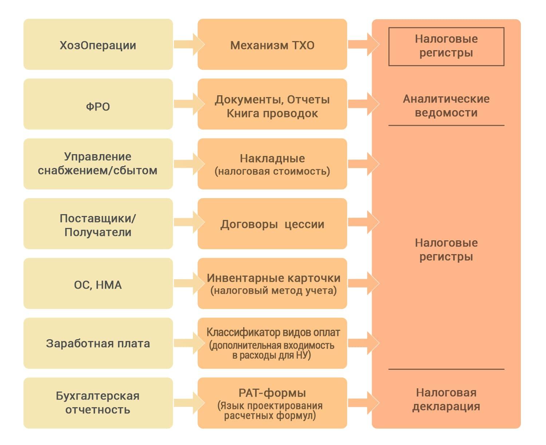 Модуль налоговый учет Галактика ERP