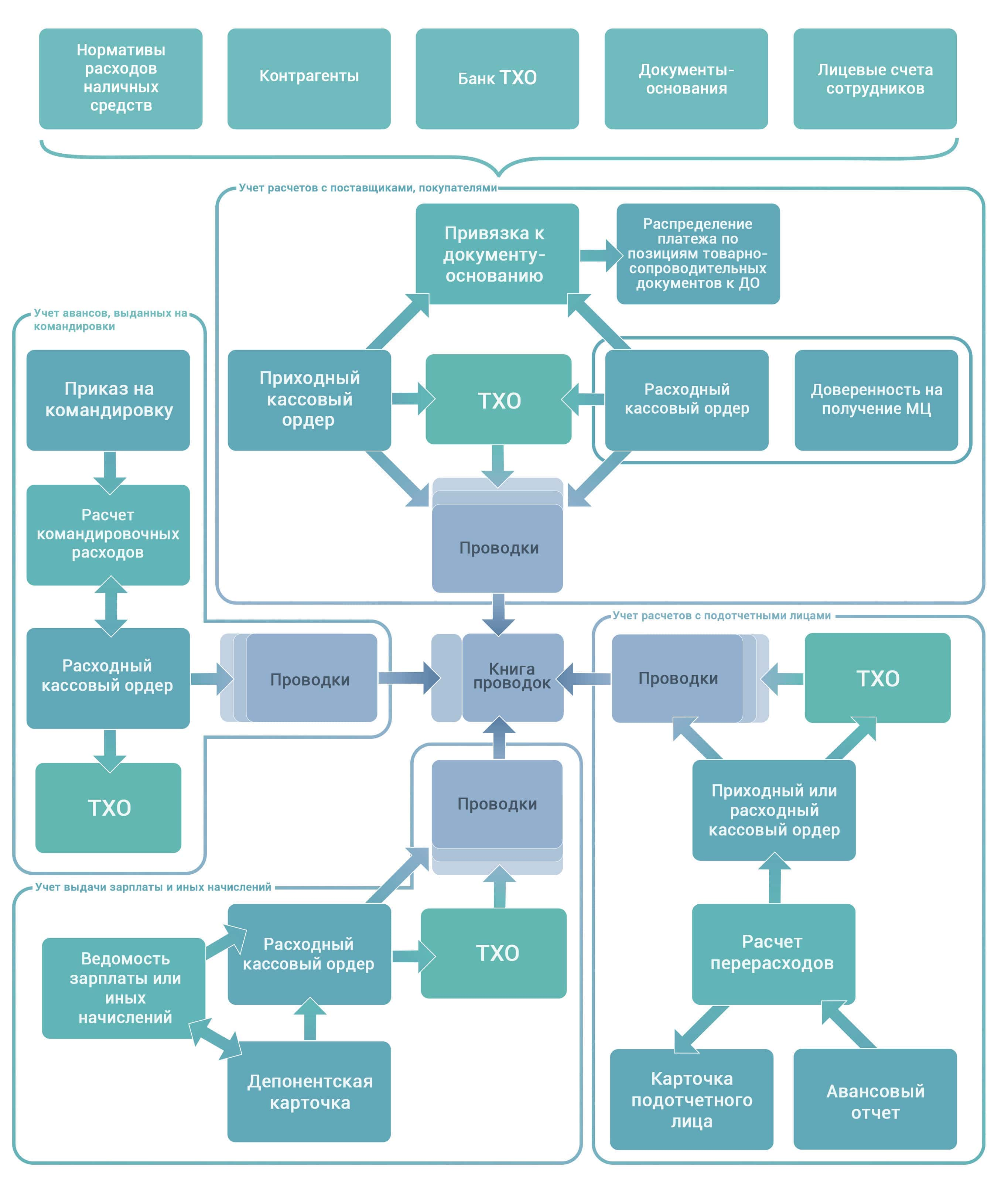 Галактика ERP схема модуля Касса