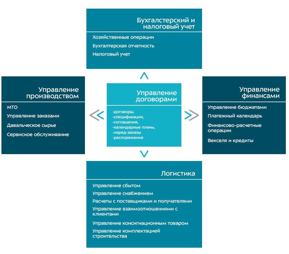 Схема Модуля «Управление договорами»