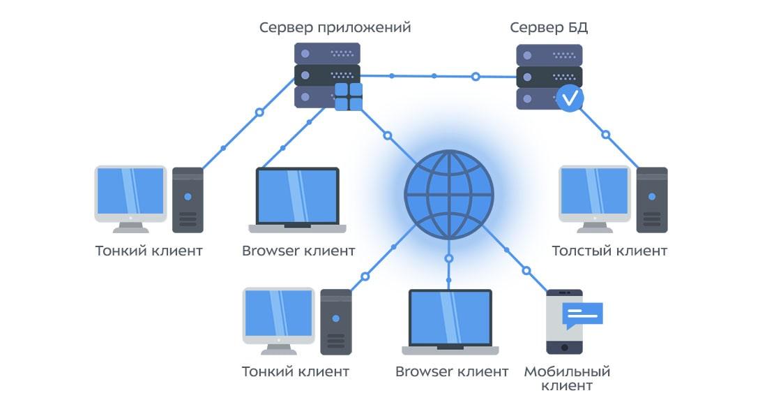 Галактика ERP - Архитектура