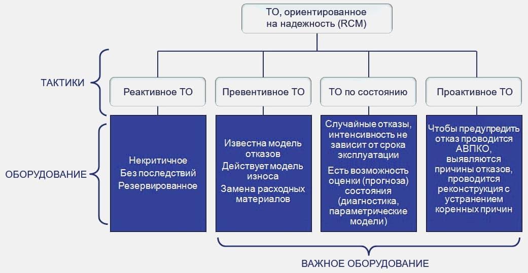 Выбор оптимальной стратегии эксплуатации оборудования