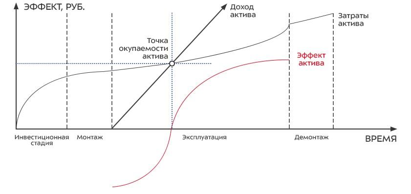 Оценка экономической эффективности на всем жизненном цикле актива