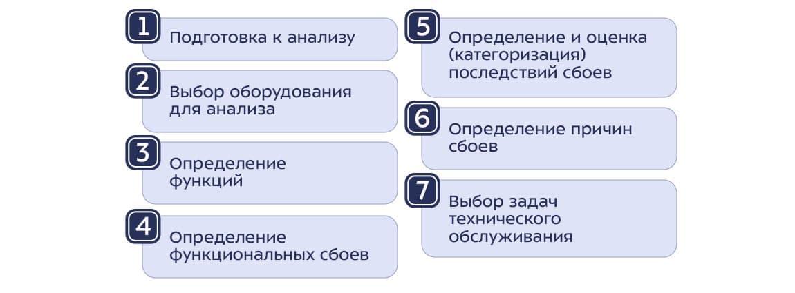 Основные этапы внедрения RCM