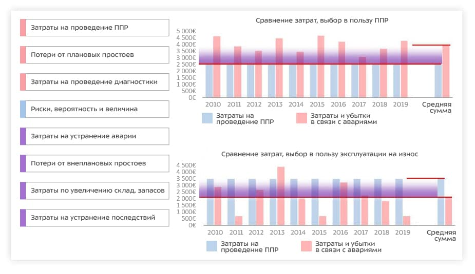Мониторинг затрат на содержание активов