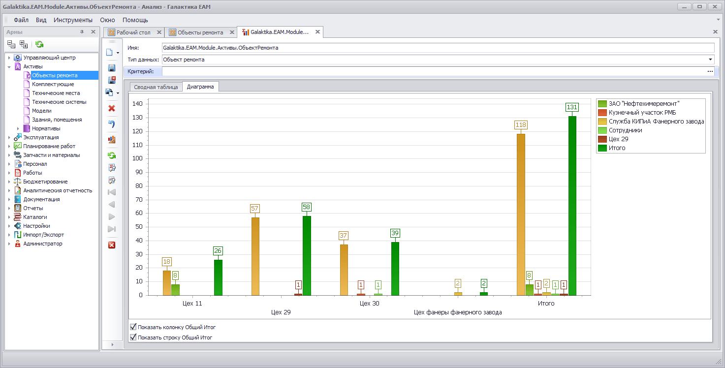 Анализ отклонения плановых показателей, диаграмма
