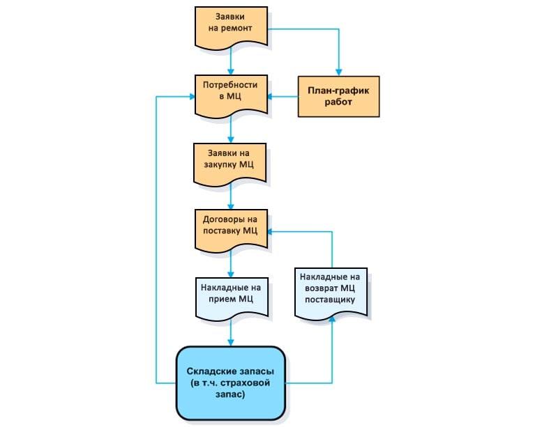 бизнес-процесс непосредственно материально-технического обеспечения