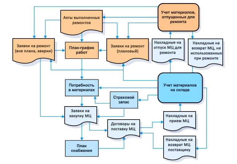 бизнес-процессы материально-технического обеспечения и учета запасов материалов и запчастей