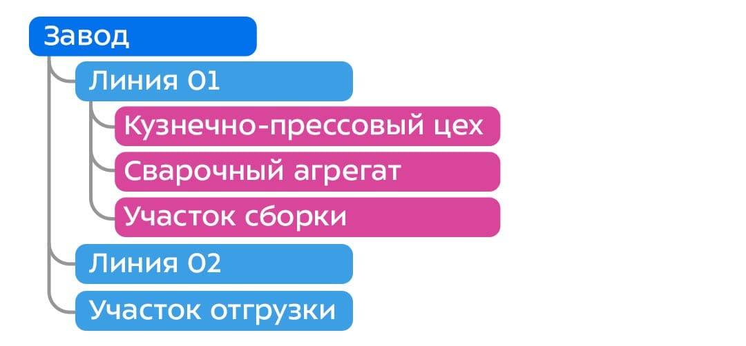 Схема технических мест