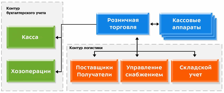 Галактика ERP - Модуль «Управление розничной торговлей» схема